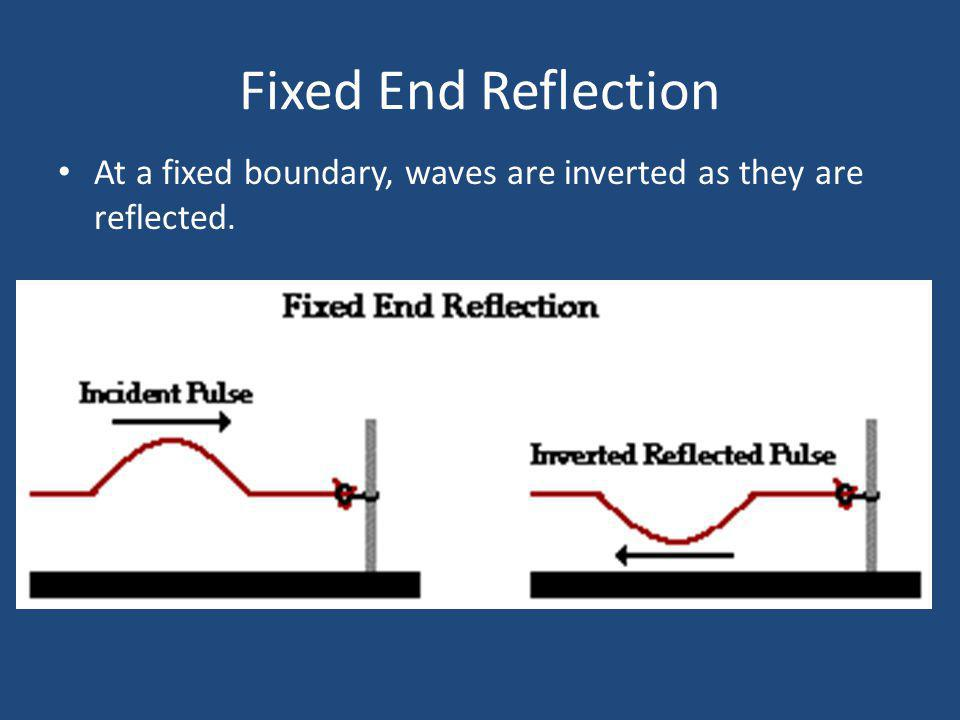 Fixed End Reflection At a fixed boundary, waves are inverted as they are reflected.