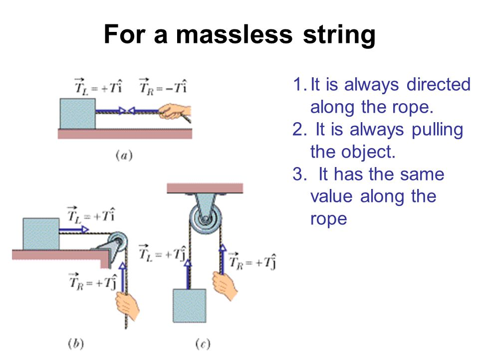 For a massless string It is always directed along the rope.