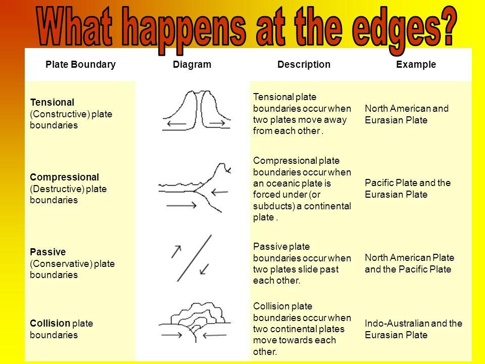 Plate Tectonics Imagine The Earth As A Hardboiled Egg Ppt