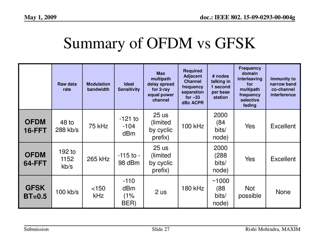 Submission Title: OFDM PHY proposal for SUN - ppt download