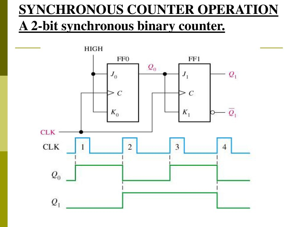 Block Diagram Of 4 Bit Synchronous Countert Wiring Library Sequential Circuit J K Flipflop By Cloudfront 20 Counter Operation A 2 Binary