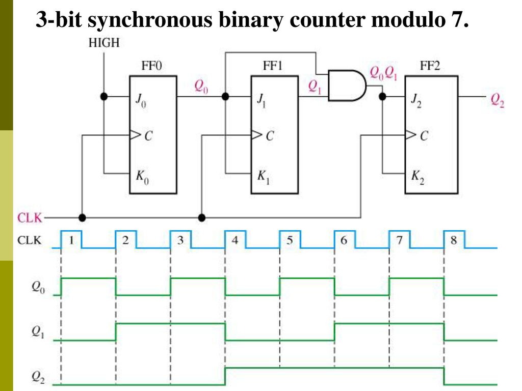 23 3-bit synchronous binary counter modulo 7.