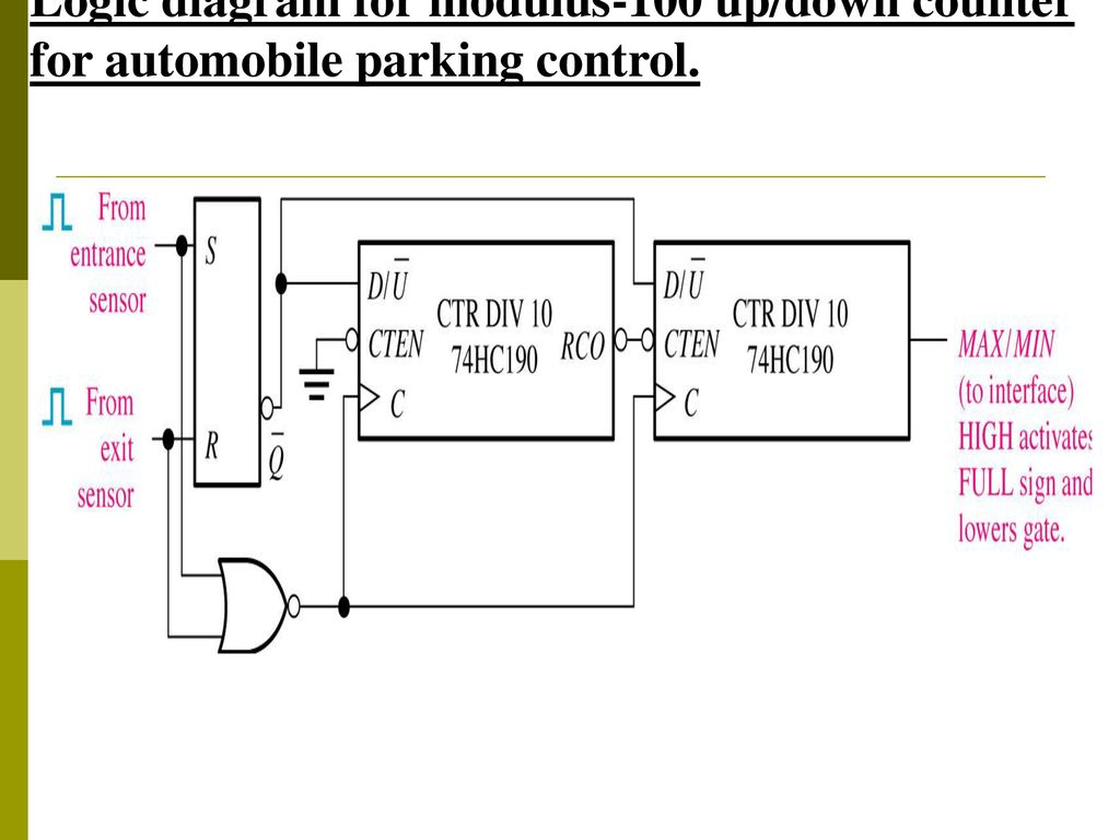 67 Logic diagram for modulus-100 up/down counter for automobile parking  control.