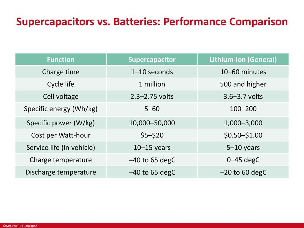 Chapter 7 Energy Storage - ppt download