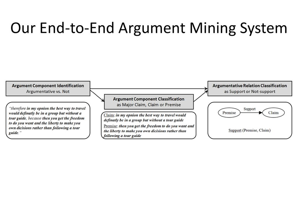 Argument Mining from Text and its Application in Education