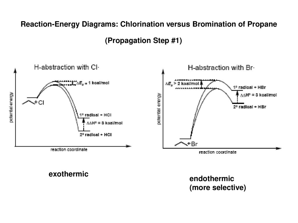 chlorination energy diagram best wiring library Sankey Diagrams in Excel reaction energy diagrams chlorination versus bromination of propane