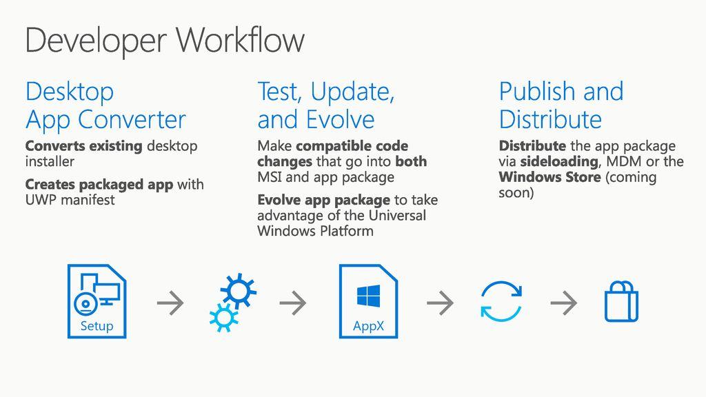 Desktop App Converter (Project Centennial) - ppt download