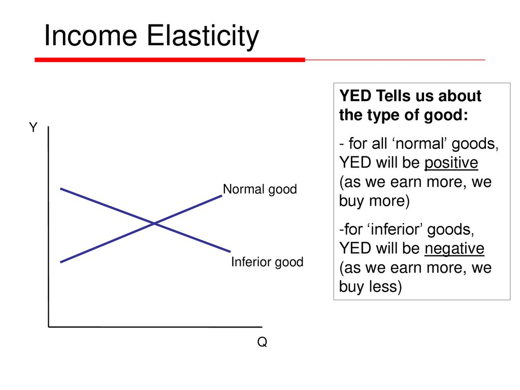 Income Elasticity Of Demand Ppt Download