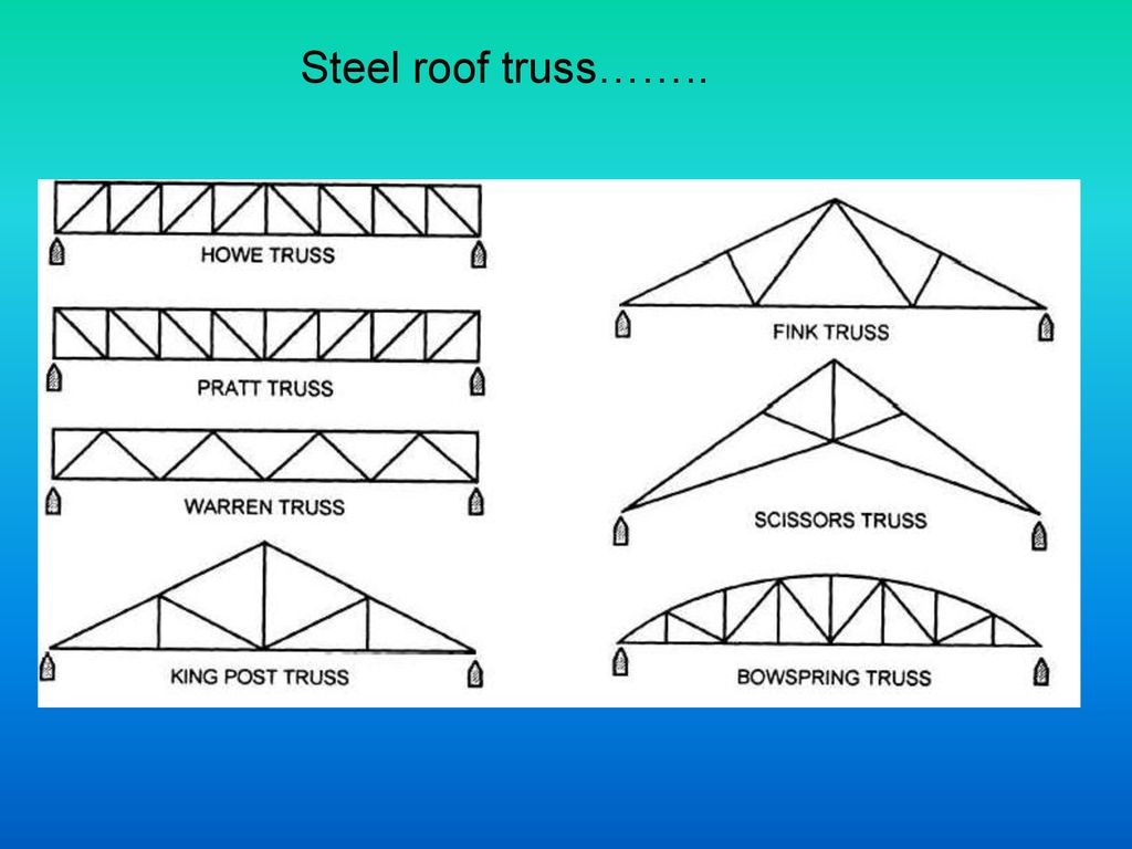 Roofs Types Of Trussed Steel Roof Truss Ppt Download Diagram 24