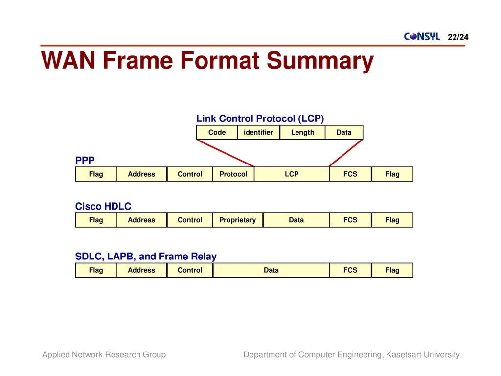 Physical And Data Link Layers Ppt Download Digital Frame Relay Switch Wan Format Summary