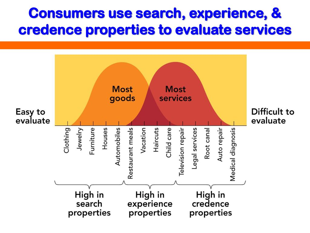 Consumer properties of goods and services: the concept and classification 83