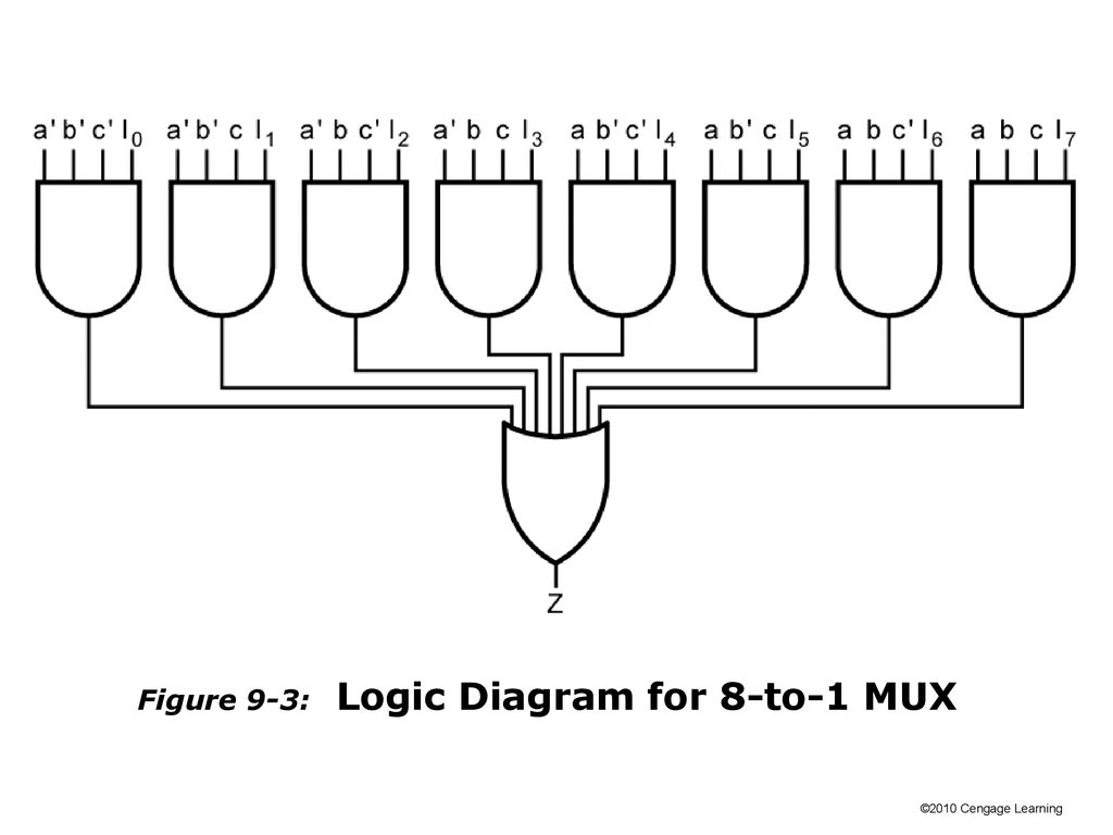 This Chapter In The Book Includes Objectives Study Guide Ppt Download Multiplexer 8 To 1 Logic Diagram 4 Figure 9 3 For Mux