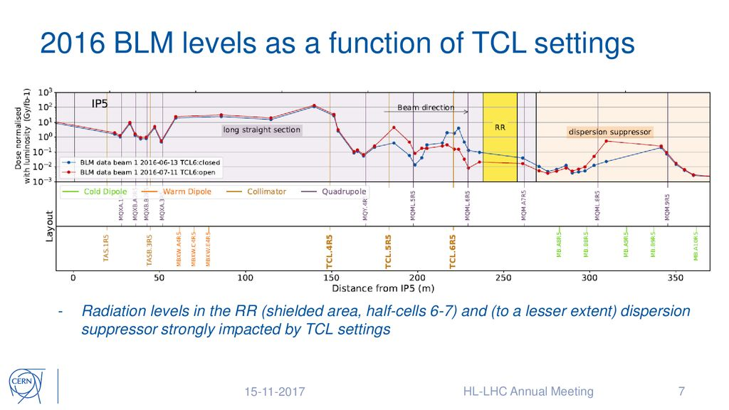 Update on expected HL-LHC radiation levels - ppt download