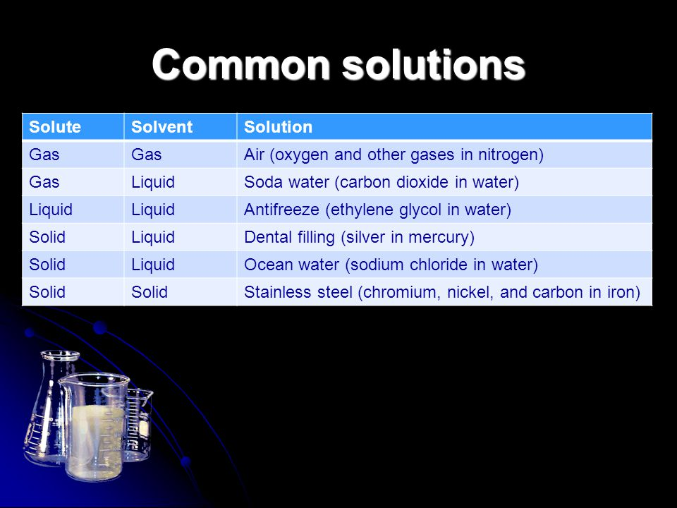 Common solutions Solute Solvent Solution Gas