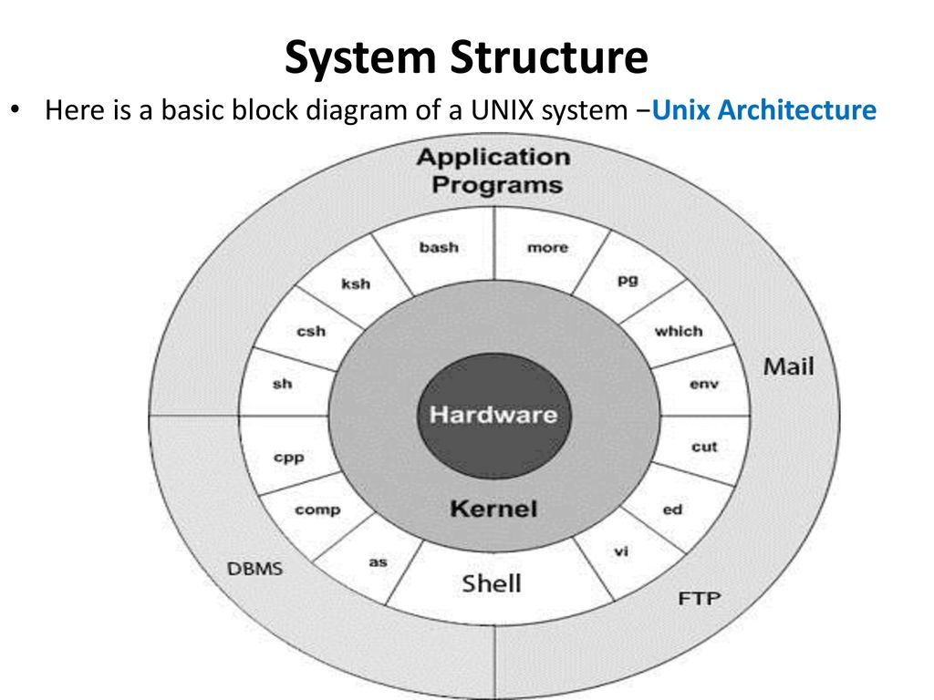 11 System Structure Here is a basic block diagram of a UNIX system −Unix  Architecture