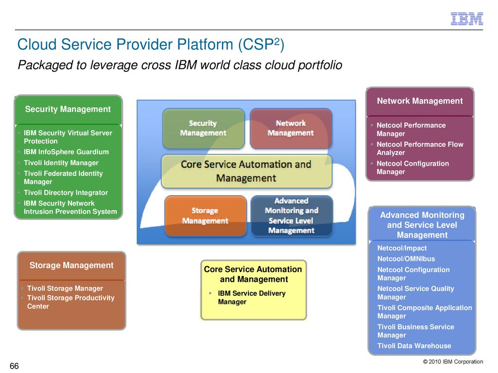 ... IBM Service Delivery Manager. Advanced Monitoring and Service Level  Management