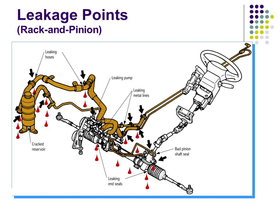 Leakage Points (Rack-and-Pinion)