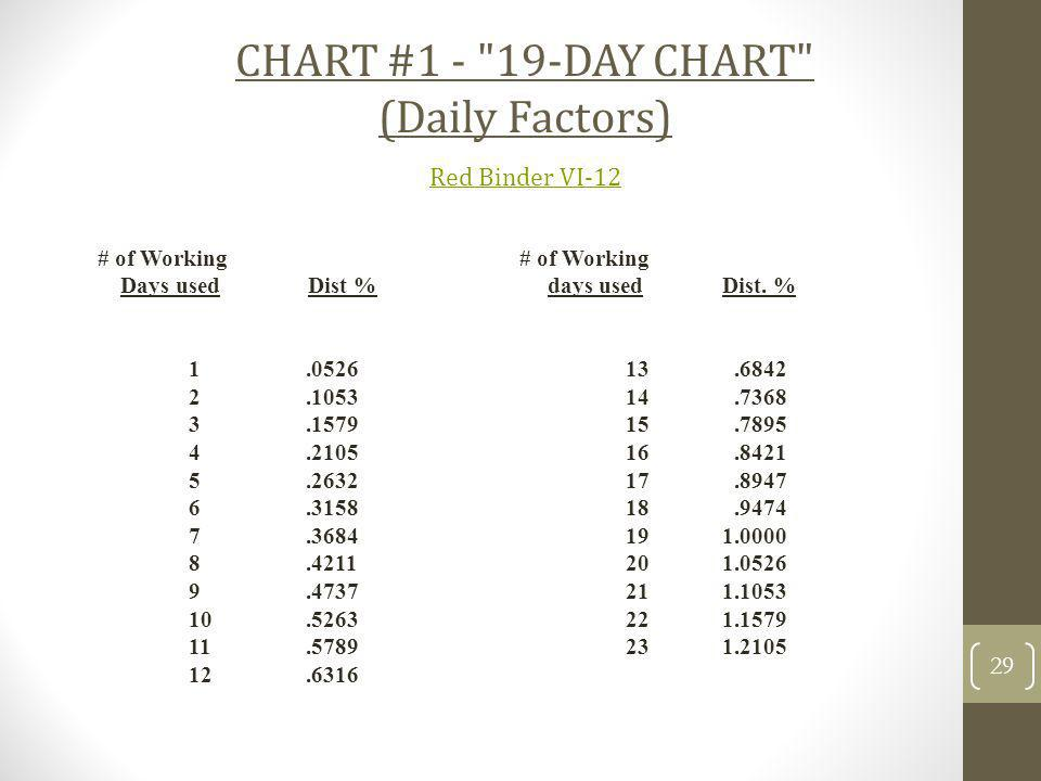 CHART #1 - 19-DAY CHART (Daily Factors) Red Binder VI-12