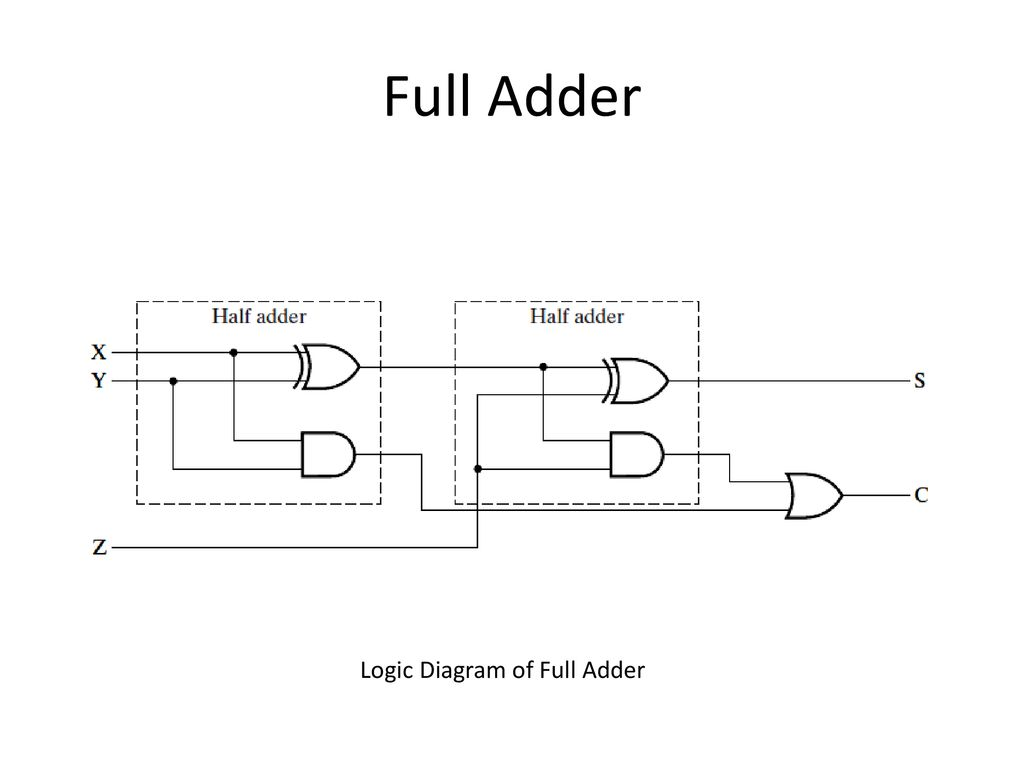 Reference Moris Mano 4th Edition Chapter 4 Ppt Download Logic Diagram Full Adder 5 Of
