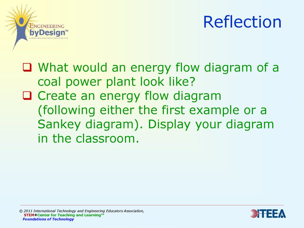 Energy Power Unit 5 Lesson 1 Explanation Presentation Ppt Download Diagram Of Plant Reflection What Would An Flow A Coal Look Like
