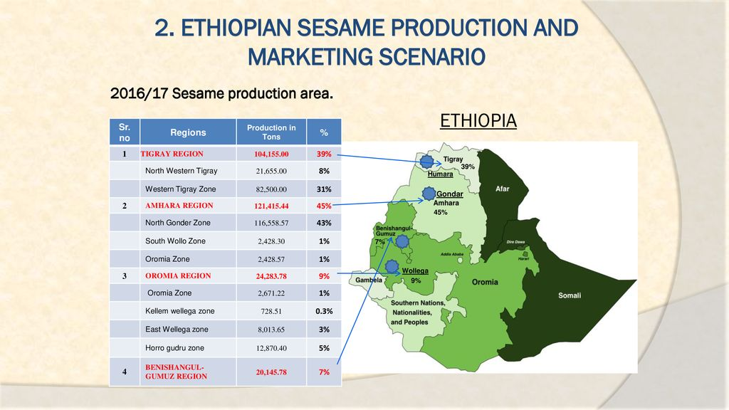 Ethiopian Sesame Overall and Market Trend - ppt download