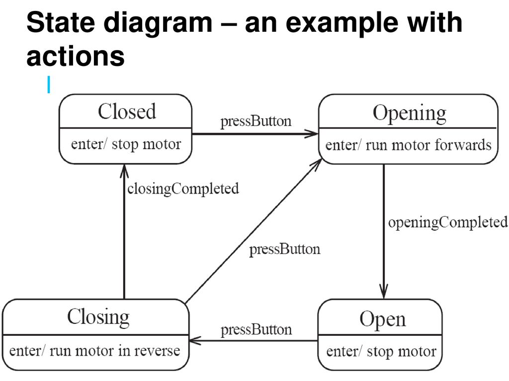 Cs251 Software Engineering Lectures 11 State Diagrams Ppt Download Example Diagram Pictures 18 An