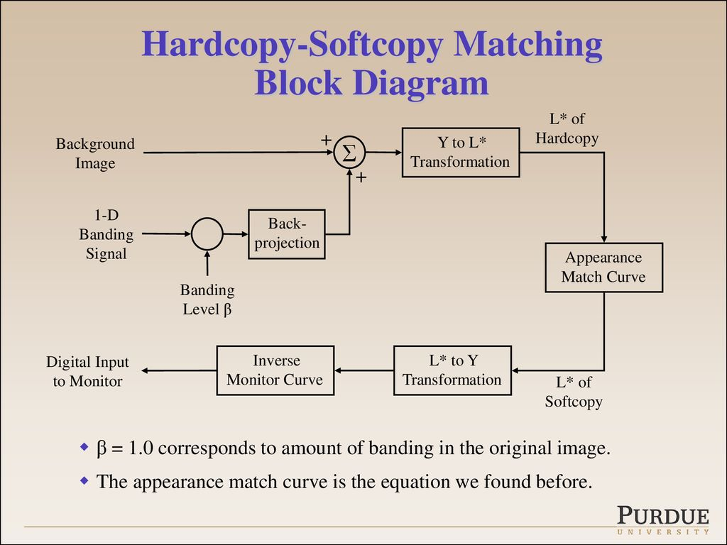 Softcopy Banding Visibility Assessment Ppt Download Block Diagram Of Electrophotographic Printer Hardcopy Matching