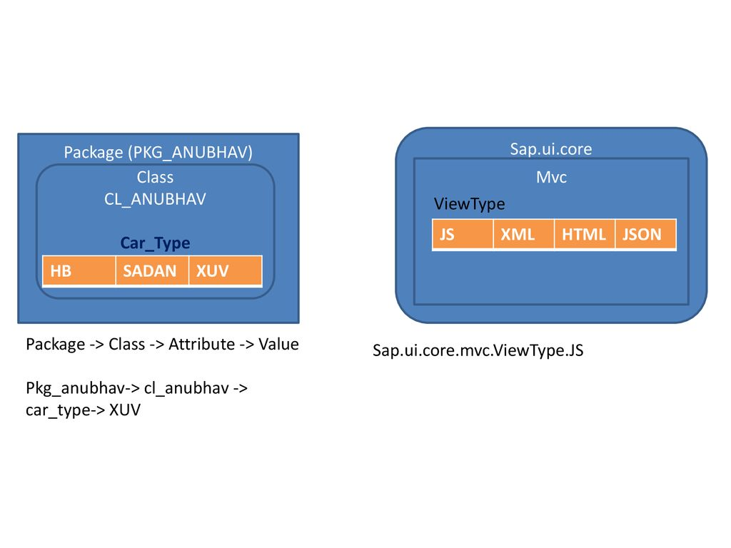 How To Get Attribute Value In Xml Using Javascript