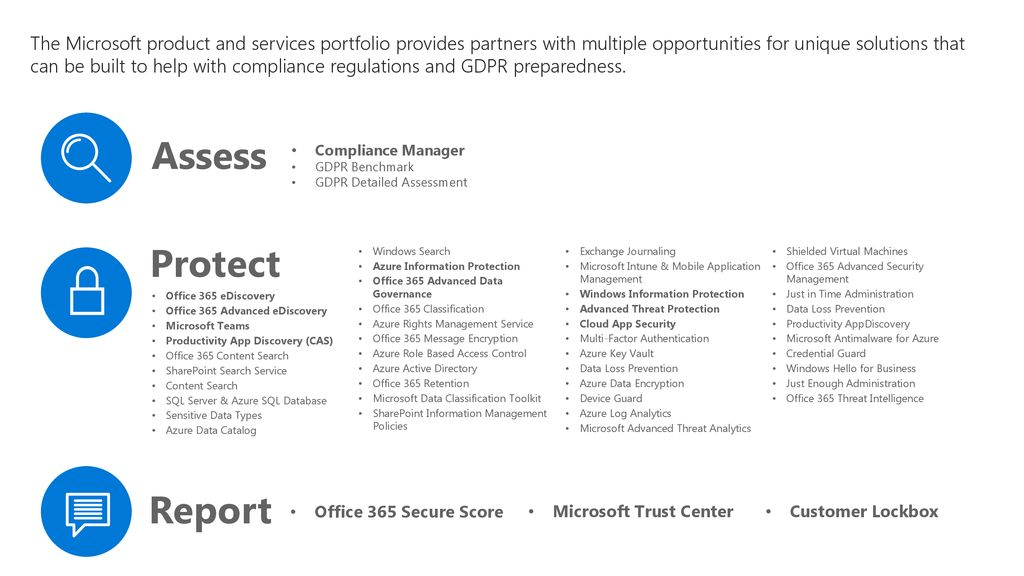 Microsoft 365 Compliance Partner Opportunity Playbook & Sales Guide