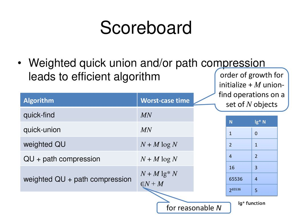 Compsci 201, Union-Find Algorithms - ppt download