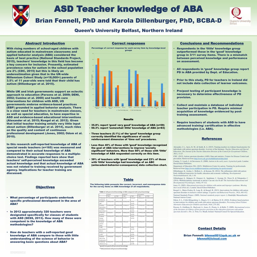 ASD Teacher knowledge of ABA - ppt download