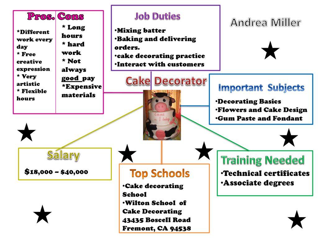 Andrea Miller Cake Decorator Salary Training Needed Top