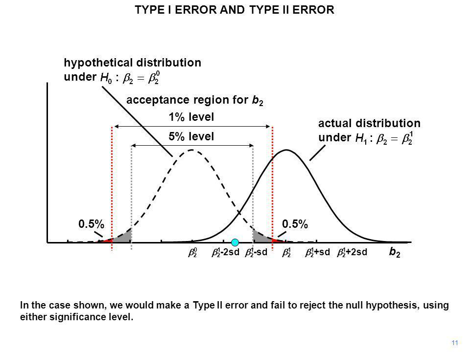 TYPE I ERROR AND TYPE II ERROR
