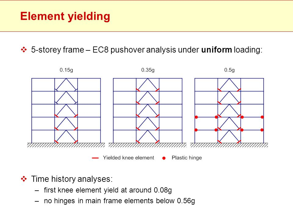 Element yielding 5-storey frame – EC8 pushover analysis under uniform loading: Time history analyses: