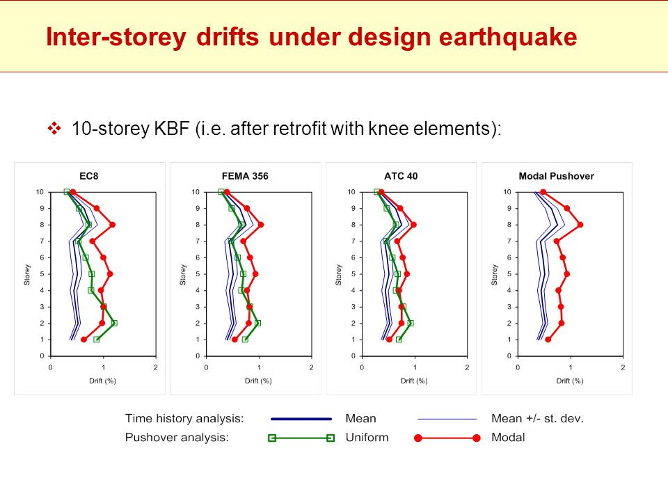 Inter-storey drifts under design earthquake