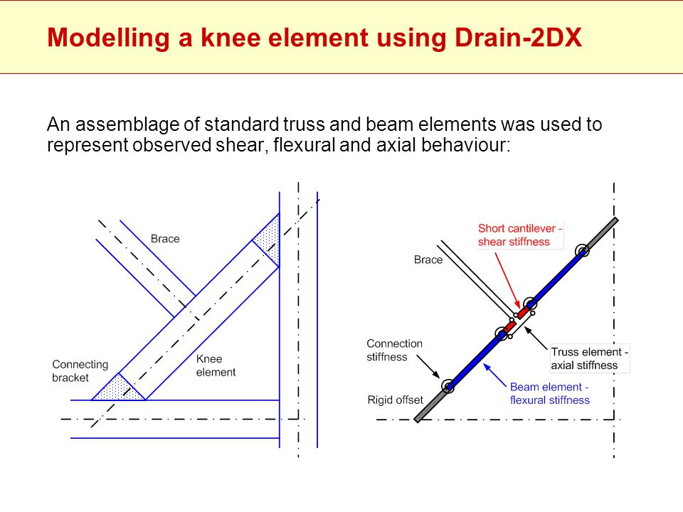 Modelling a knee element using Drain-2DX