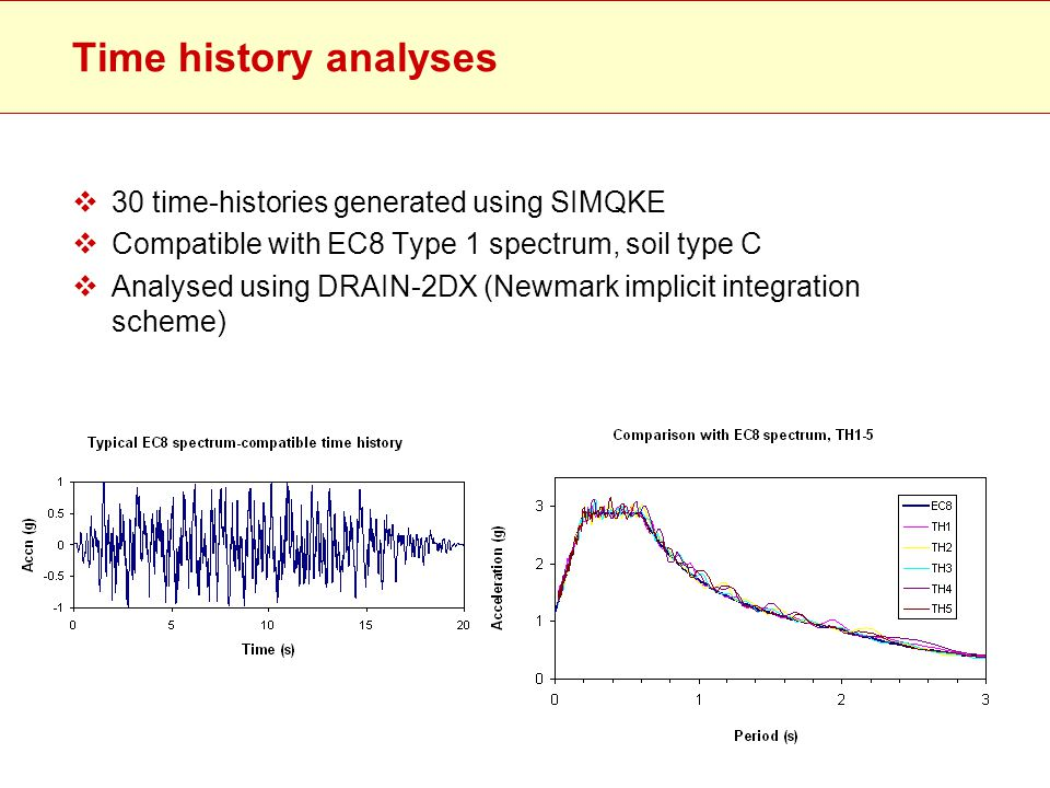 Time history analyses 30 time-histories generated using SIMQKE