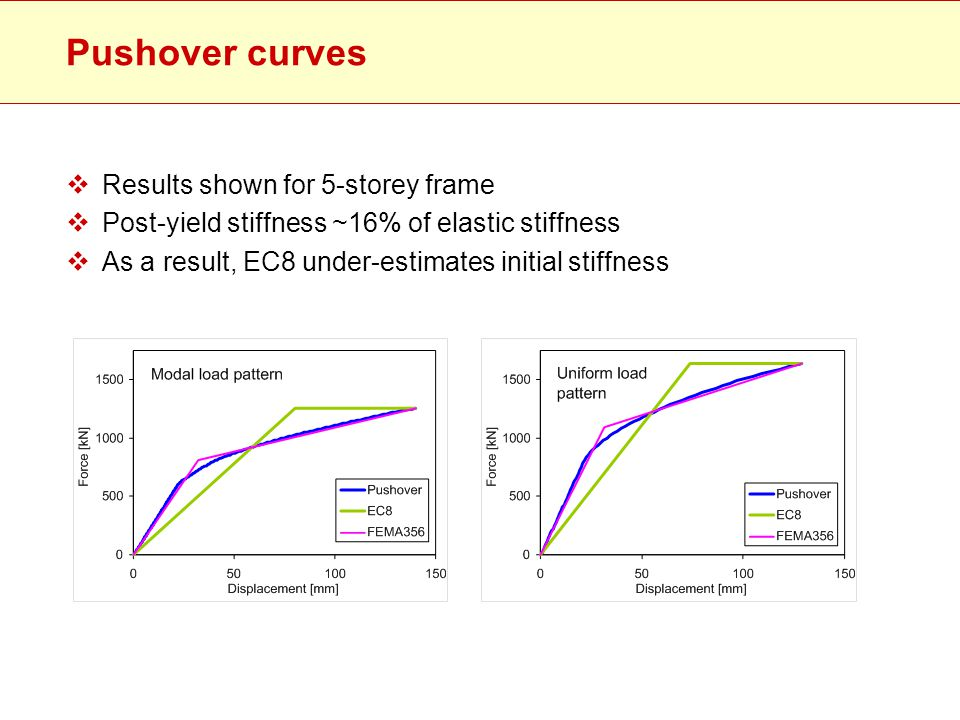 Pushover curves Results shown for 5-storey frame