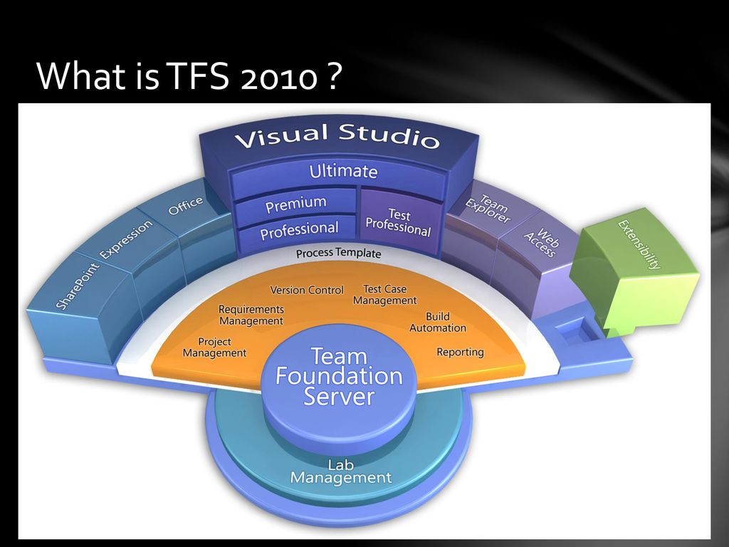 Introduction to Team Foundation Server ppt download
