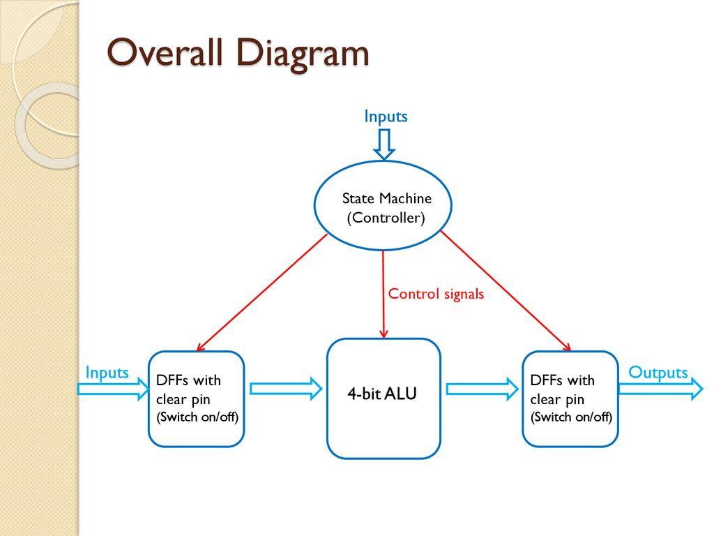 overall diagram inputs inputs outputs 4-bit alu state machine