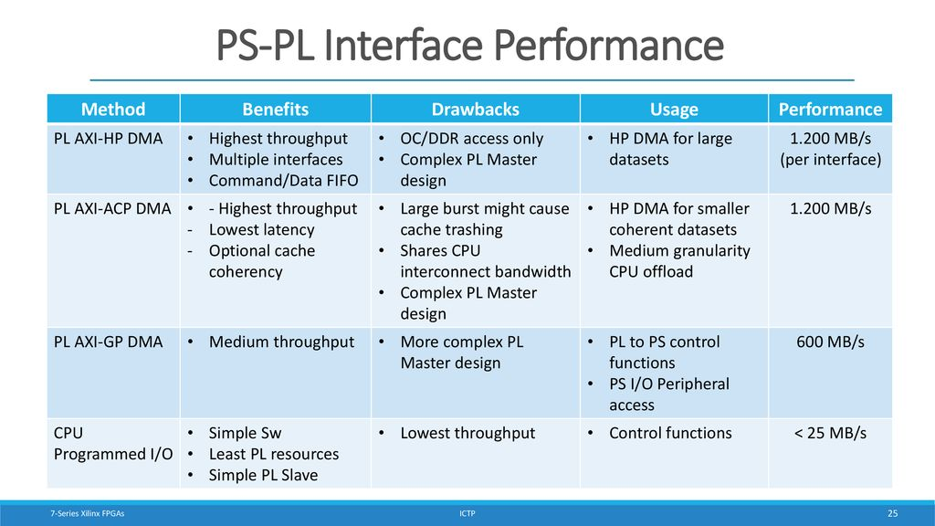 Xilinx Pcie Dma Performance