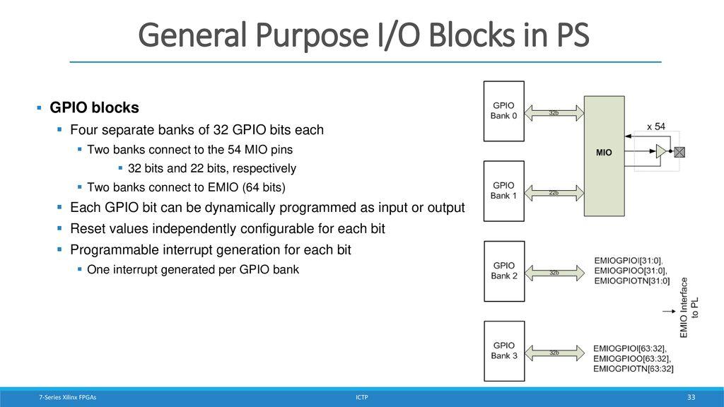 Zynq Architecture 7-Series FPGA Architecture - ppt download