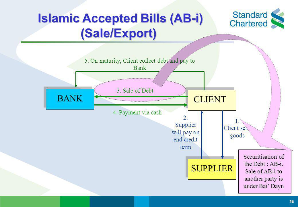 Islamic Accepted Bills (AB-i) (Sale/Export)