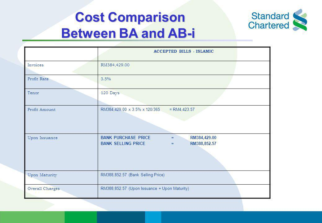 Cost Comparison Between BA and AB-i ACCEPTED BILLS - ISLAMIC