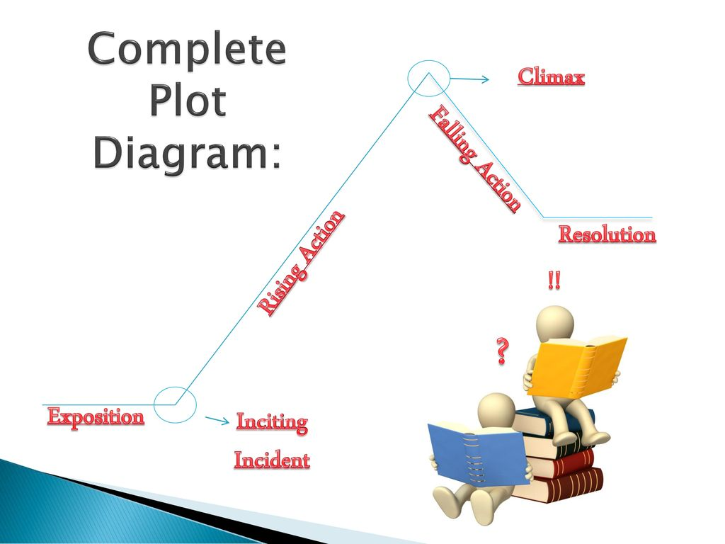 the plot diagram: the essential elements of any good story - ppt