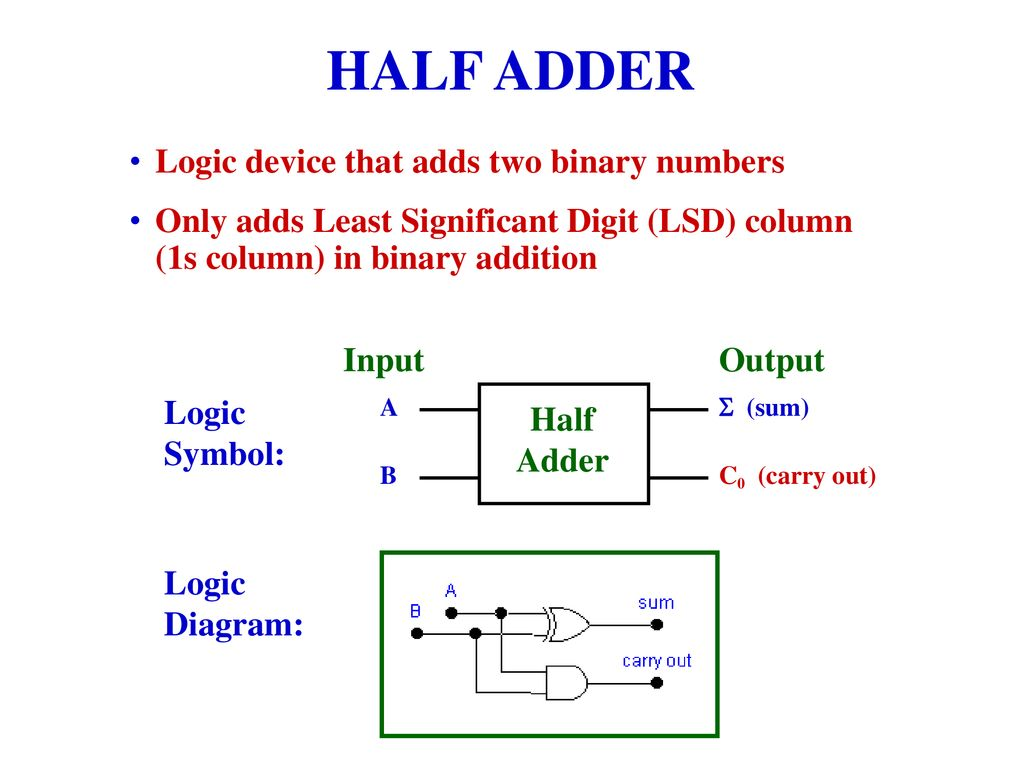 Principles Applications Ppt Download Logic Diagram Of Half Subtractor 5 Adder