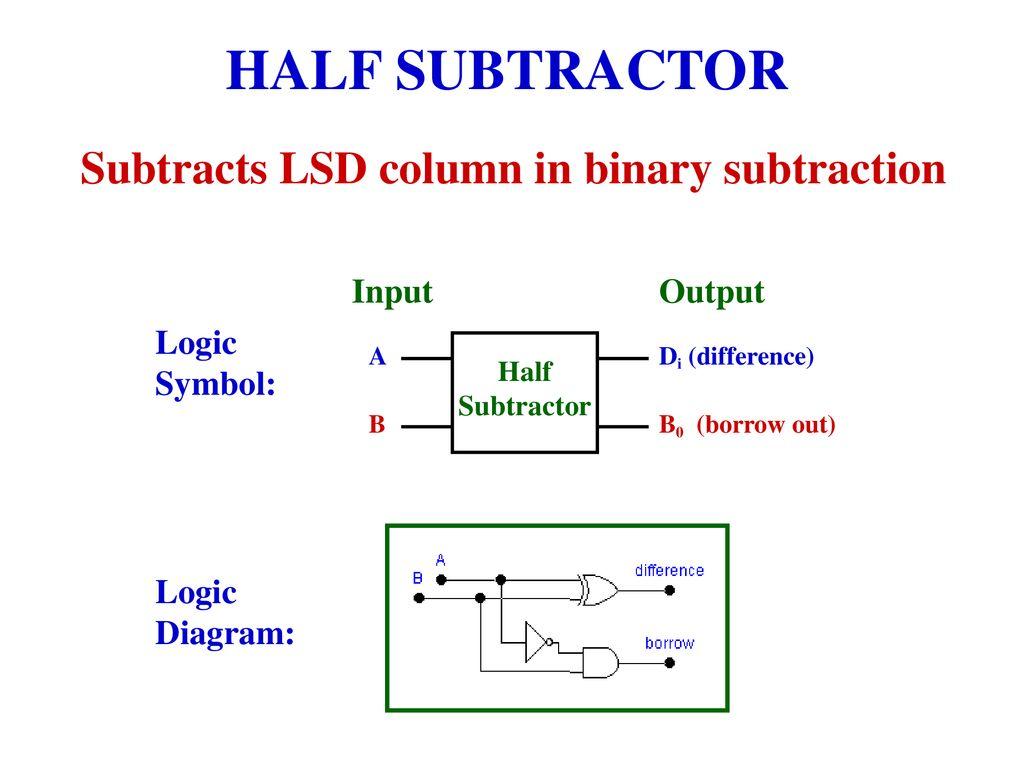9 Subtracts LSD column in binary subtraction. HALF SUBTRACTOR ...