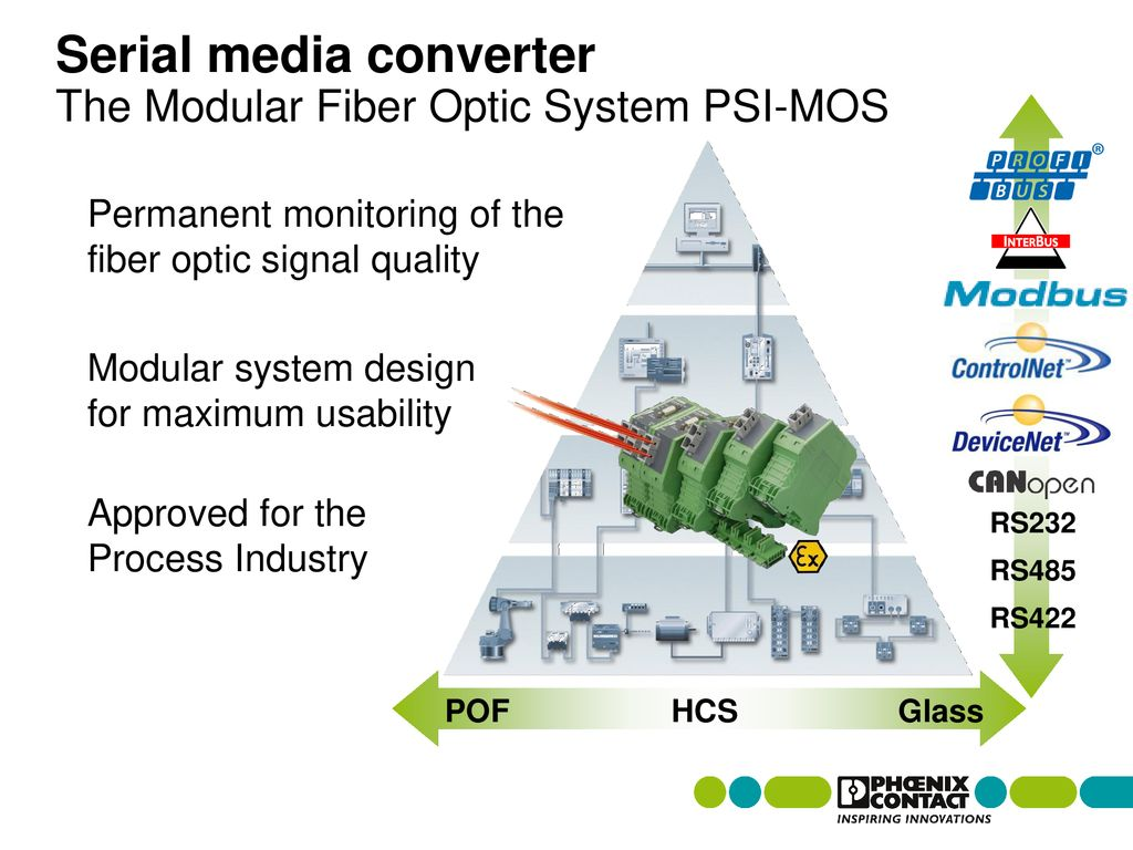Basic Level Training Fiber Optic Basics Ppt Download Diagram For Media Converter Further Cable Serial The Modular System Psi Mos