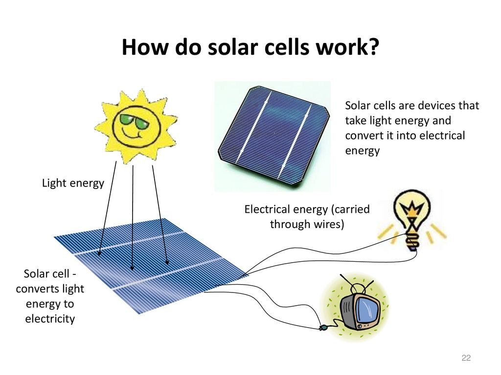 Solar Energy Ppt Download How Panels Work Diagram Together With Cell Panel 22 Do Cells