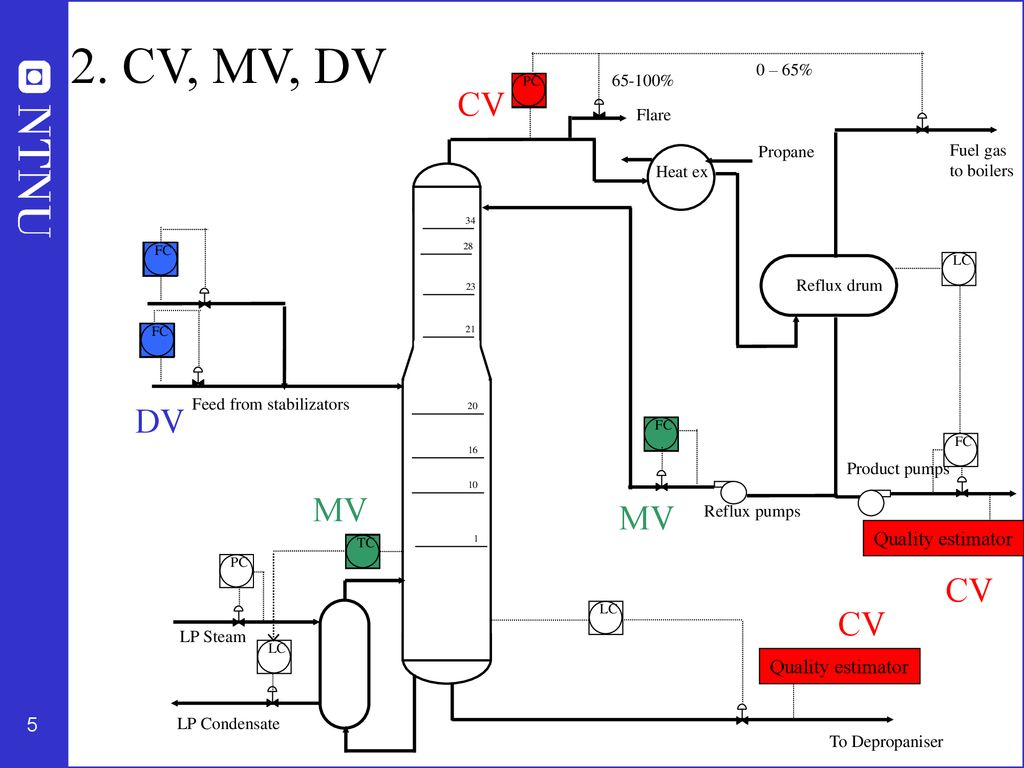 cv mv Implementation of a MPC on a deethanizer   ppt download